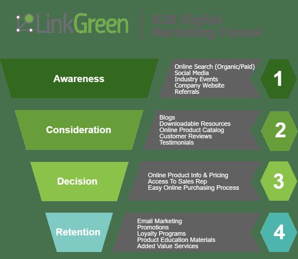 LinkGreen -B2B Digital Marketing Funnel