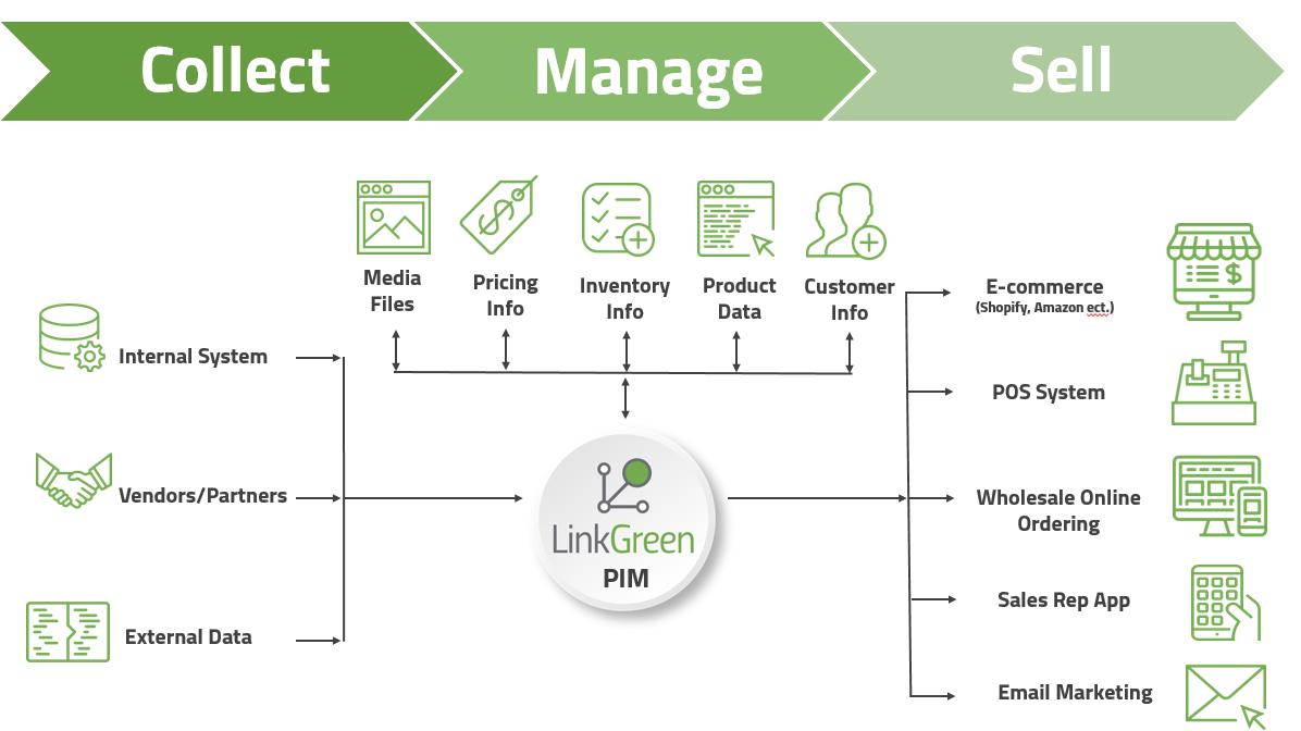 LinkGreen Product Information Management Diagram